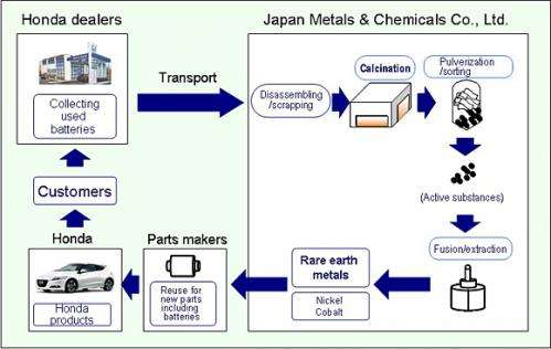 Honda will recycle rare-earth metals from batteries