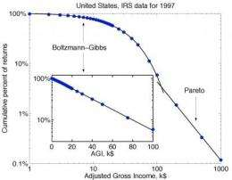 Inequality and investment bubbles