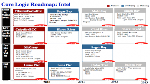 Intel roadmap leaked for SoC with Ivy Bridge graphics