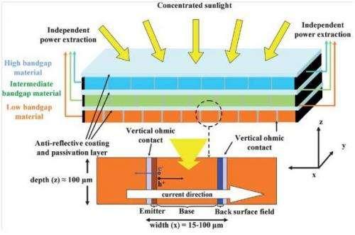 Ben-Gurion University develops side-illuminated ultra-efficient solar cell designs