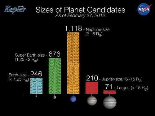 Kepler releases new catalog of planet candidates
