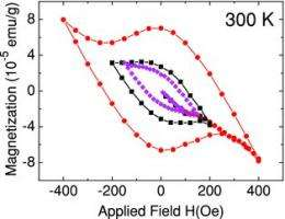 Researchers find water doped graphite flakes exhibit superconductive properties at high temperature