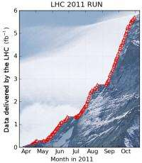 CMS in 2011: A mountain of particle collision data