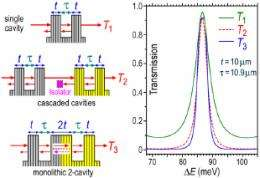 Multiple crystal cavities for unlimited X-ray energy resolution and coherence