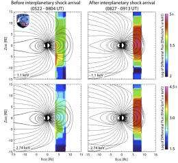 NASA's TWINS and IBEX spacecraft observe impact of powerful solar storm from inside and outside Earth's magnetosphere