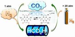 New catalyst for safe, reversible hydrogen storage