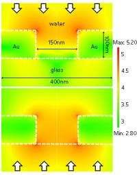 Photonics: Sensing with holes