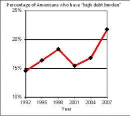 Potential debt problems more common among the educated, study suggests