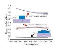 Propagation loss of photonic wire