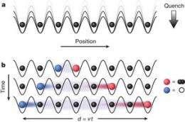 Researchers observe speed of propagation in non-relativistic lattice
