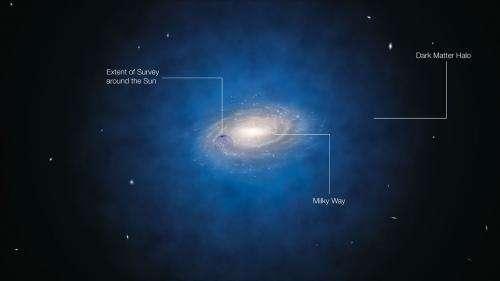 Serious blow to dark matter theories? New study finds mysterious lack of dark matter in Sun's neighborhood