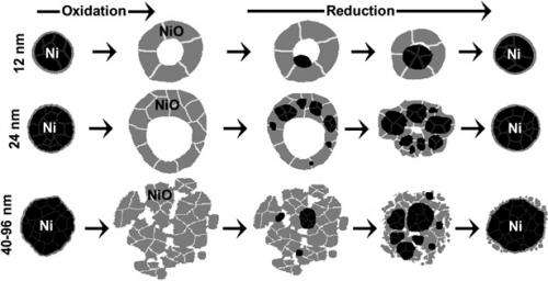 Size matters when reducing NiO nanoparticles