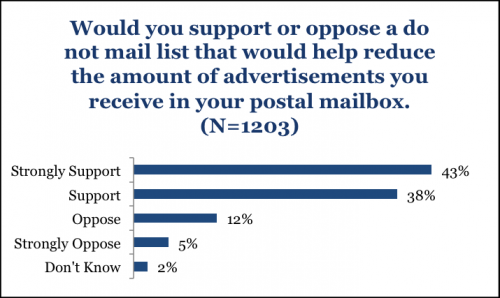 Survey shows most Americans want a 'Do Not Mail' initiative