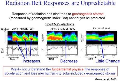 The radiation belt storm probes