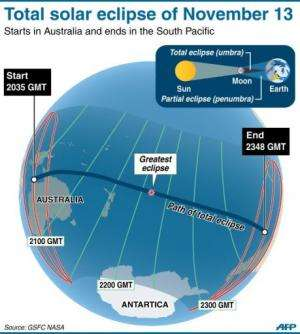 Total solar eclipse on Nov 13