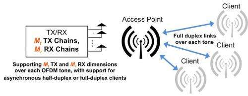 engineers unveil two-way wireless breakthrough