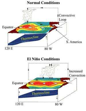 UMD-led research yields key to better predictions of El Nino