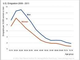 You are where you e-mail: Global migration trends discovered in email data
