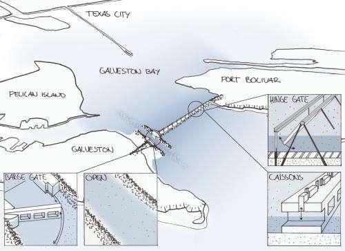 Design concepts for Houston flood barrier