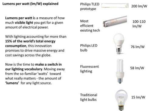 Details of the 200lm/W TLED lighting technology breakthrough unraveled