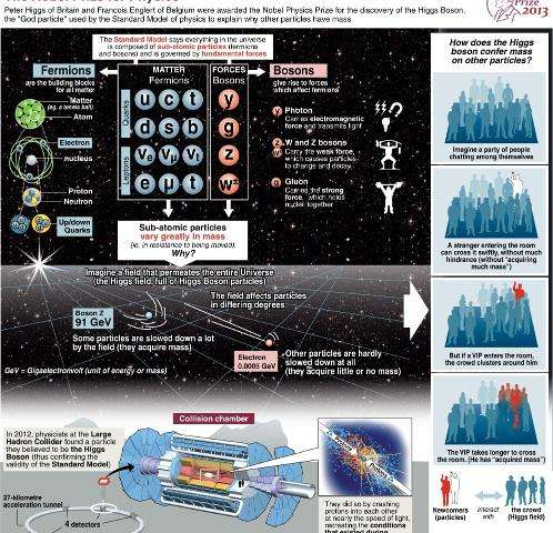 Graphic explanation of the role of the Higgs Boson particle