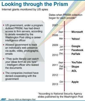 Graphic timeline showing when a US agency began spying on the servers of nine Internet giants