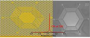 New level for continuous-wave terahertz lasers
