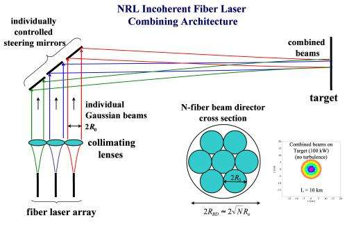 Incoherent combining of fiber lasers developed for directed  energy applications