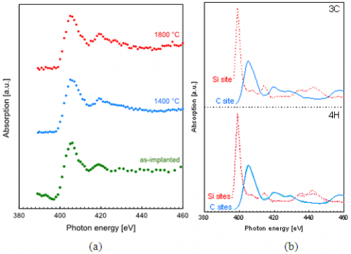 Lattice location determination of trace nitrogen dopants in semiconductor silicon carbide (SiC)