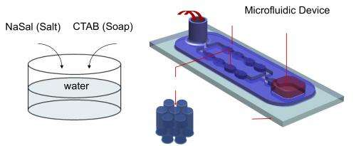 New device could cut costs on household products, pharmaceuticals