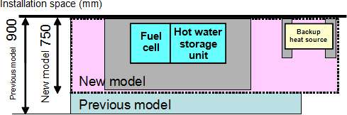 Panasonic trims Ene-Farm fuel cell size and price