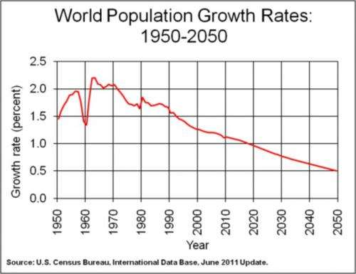 Population growth bodes decline in living standards