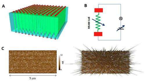 Promising new alloy for resistive switching memory