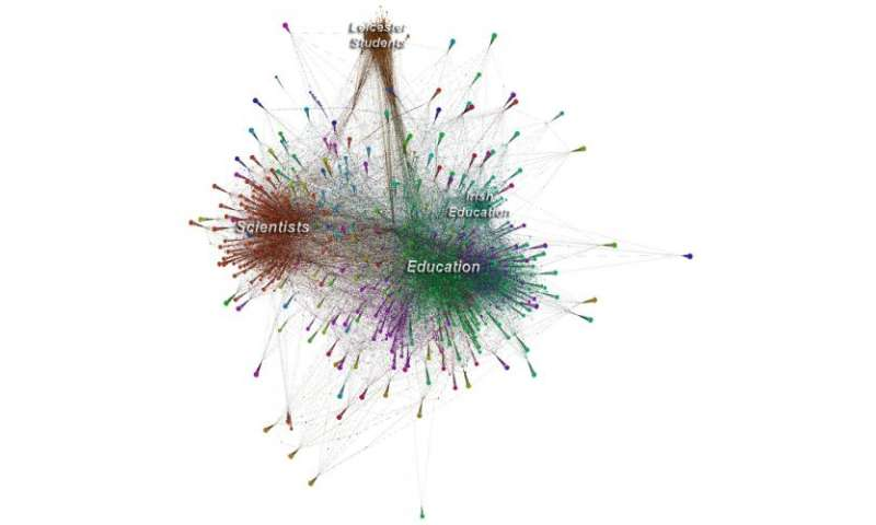 Study shows students display 'Visitor' and 'Resident' characteristics when using social media for learning