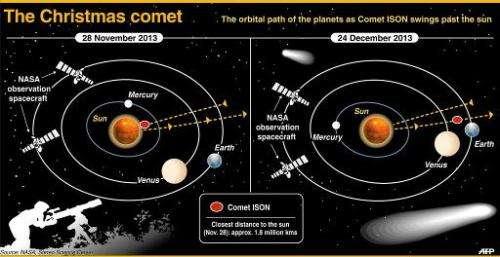 The Christmas comet