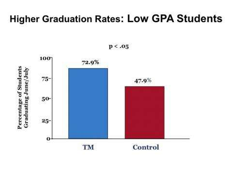 Transcendental Meditation positively impacts student graduation rates, study shows