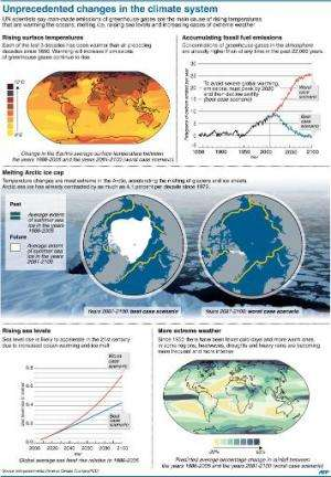 Unprecedented changes in the climate system