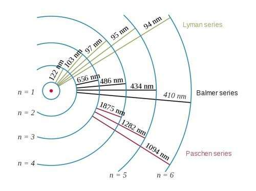 Updating the textbook: Is the radius of a proton wrong?