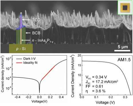 World's first large(wafer)-scale production of III-V semiconductor nanowire