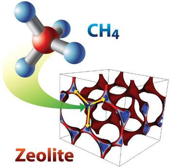 Researchers discover new materials to capture methane