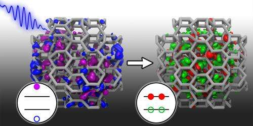 1 in, 2 out: Simulating more efficient solar cells