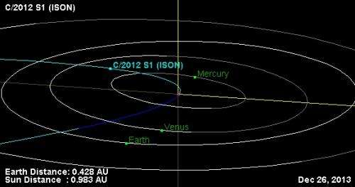 Debunking comet ISON conspiracy theories (no, ISON is not Nibiru)