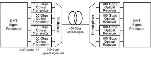 First optical-transmission technology to achieve 100 Gbps using 10 Gbps transmission components