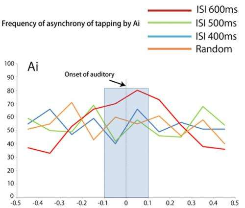 Spontaneous synchronized tapping to an auditory rhythm observed in chimpanzee