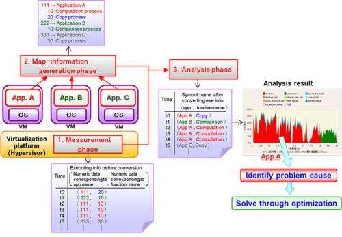 World's first performance analysis tool that identifies root causes of performance issues in virtual environments