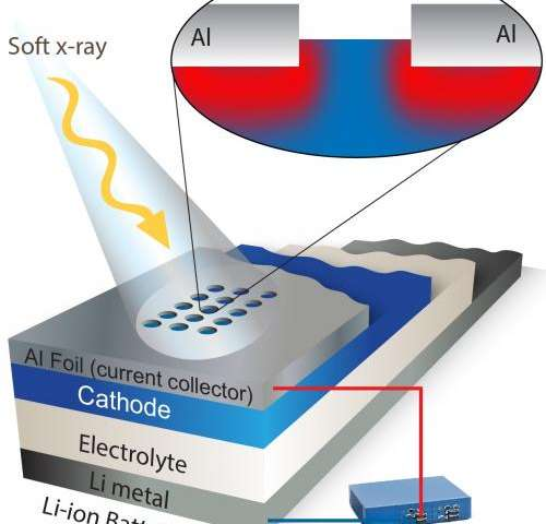 Better batteries possible with new spectroscopic technique