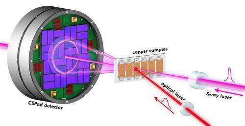 Copper shock: An atomic-scale stress test