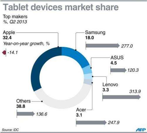 Graphic charting the market share of major vendors of tablet devices