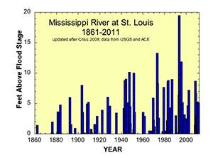 Hydrogeologist questions reservoir releases and blasting rock to deepen the Mississippi for barge traffic