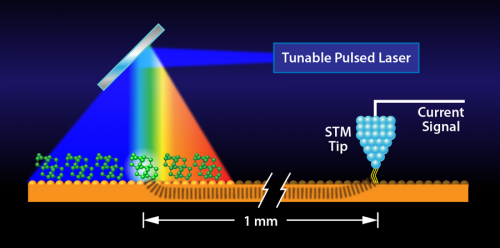 Researchers devise means to combine scanning tunneling microscopy and infrared spectroscopy